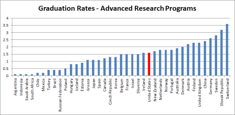 Postsecondary graduation rates - advanced research (international)