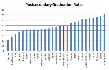 Postsecondary graduation rates (international)