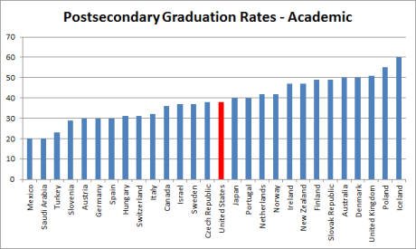 Postsecondary graduation rates - theory-based (international)