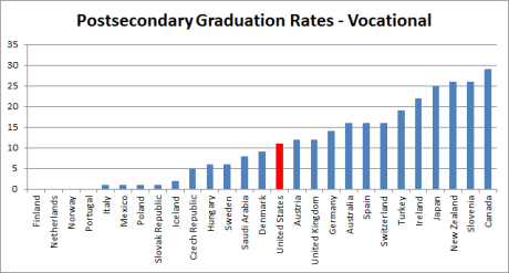 Postsecondary graduation rates - vocational (international)