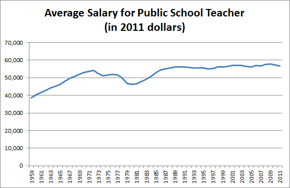 Teacher salaries over time - adjusted for inflation