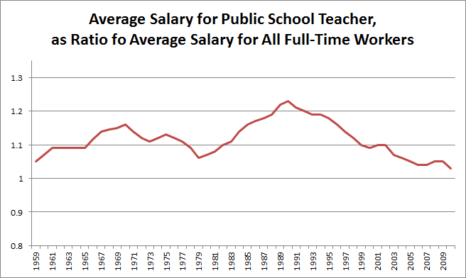Teacher salaries over time - as ratio of salary for all full-time workers