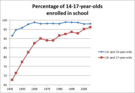 14-17-year-old enrollment (since 1945)