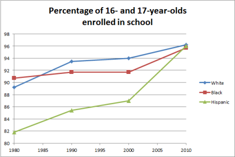 16- and 17-year-old enrollment (since 1980)
