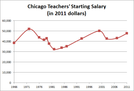 Chicago teachers' starting salary - over time