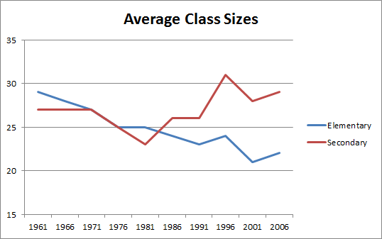 Class sizes - over time (revised)