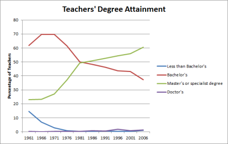 Degree attainment - over time (revised)