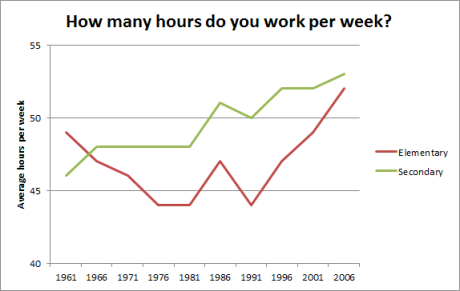 How many hours do you work per week - over time (revised)