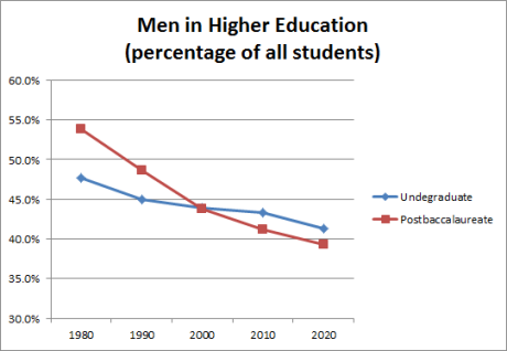men in higher education
