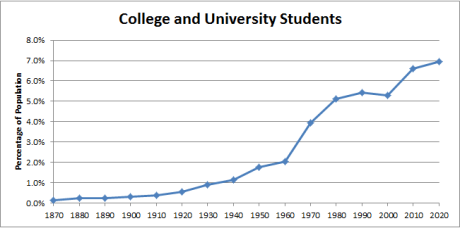 Postsecondary enrollment (since 1870)