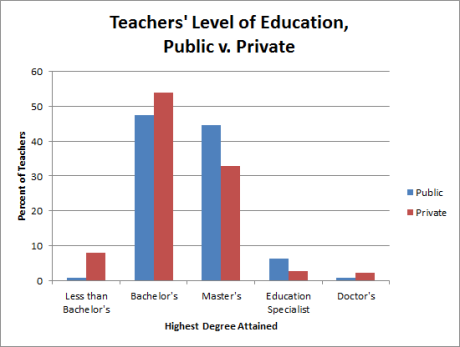 Public v. Private - teacher education (revised)