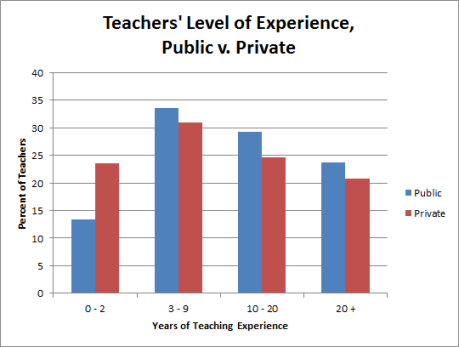 Public v. Private - teacher experience (revised)